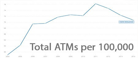 Total ATMs in New Zealand